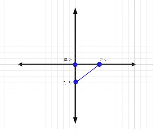 Graph the image of the given triangle under a dilation with a scale factor of 1/2 and center of - Brainly.com