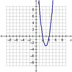 Which polynomial function could be represented by the