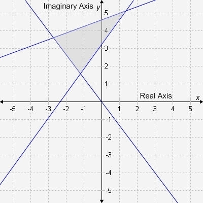 The complex number _______ lies in the shaded area of the