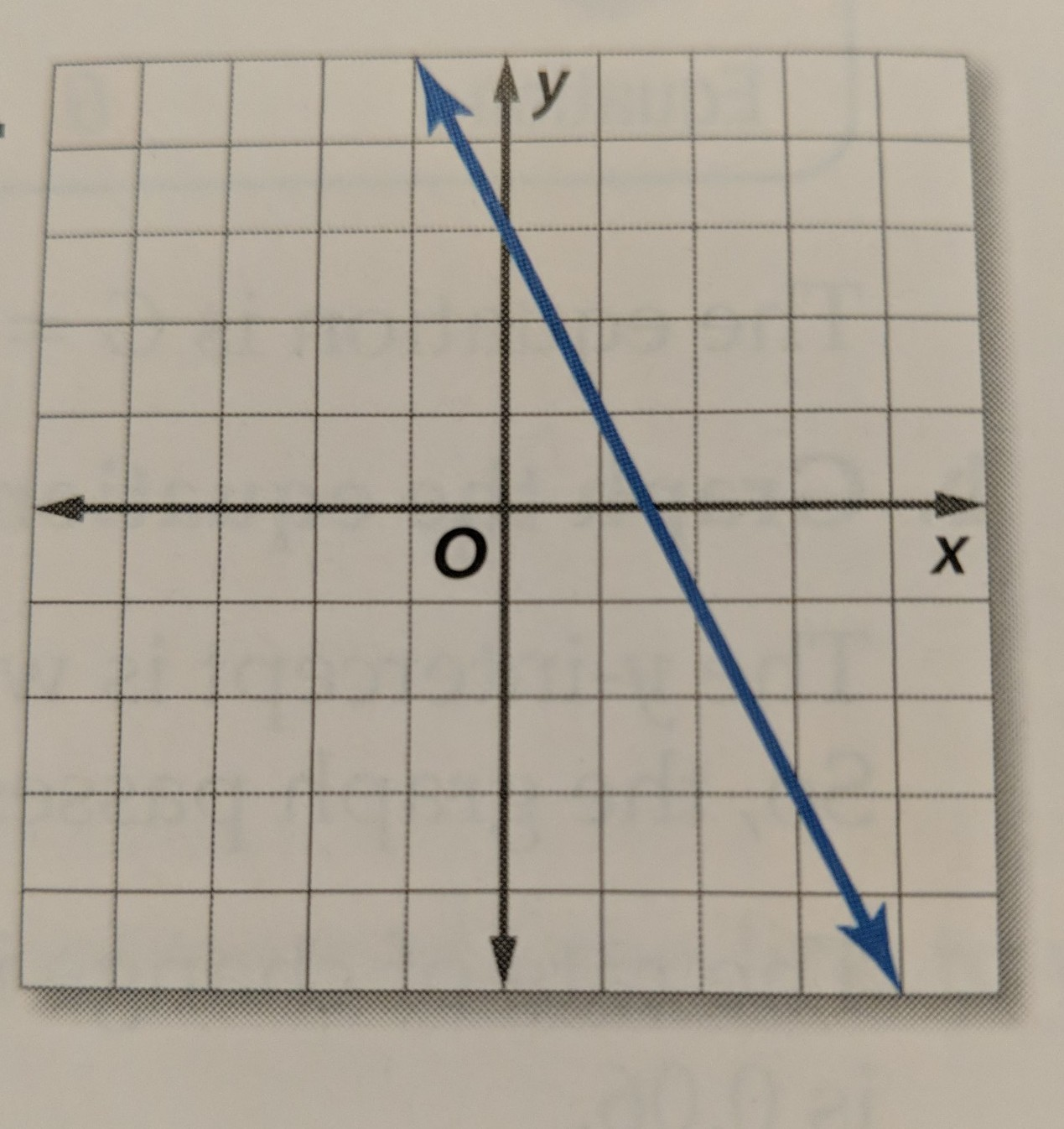 Write An Equation In Slope Intercept Form For The Graph