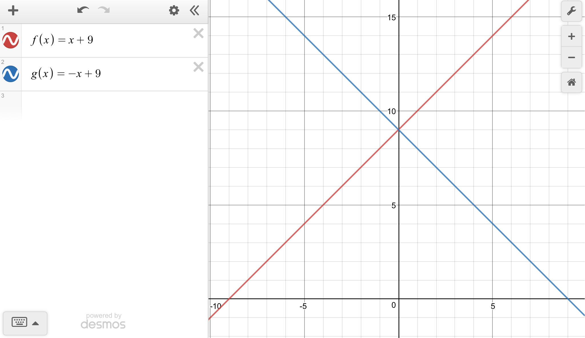 The Graph Of G X Is The Graph Of F X X 9 Reflected