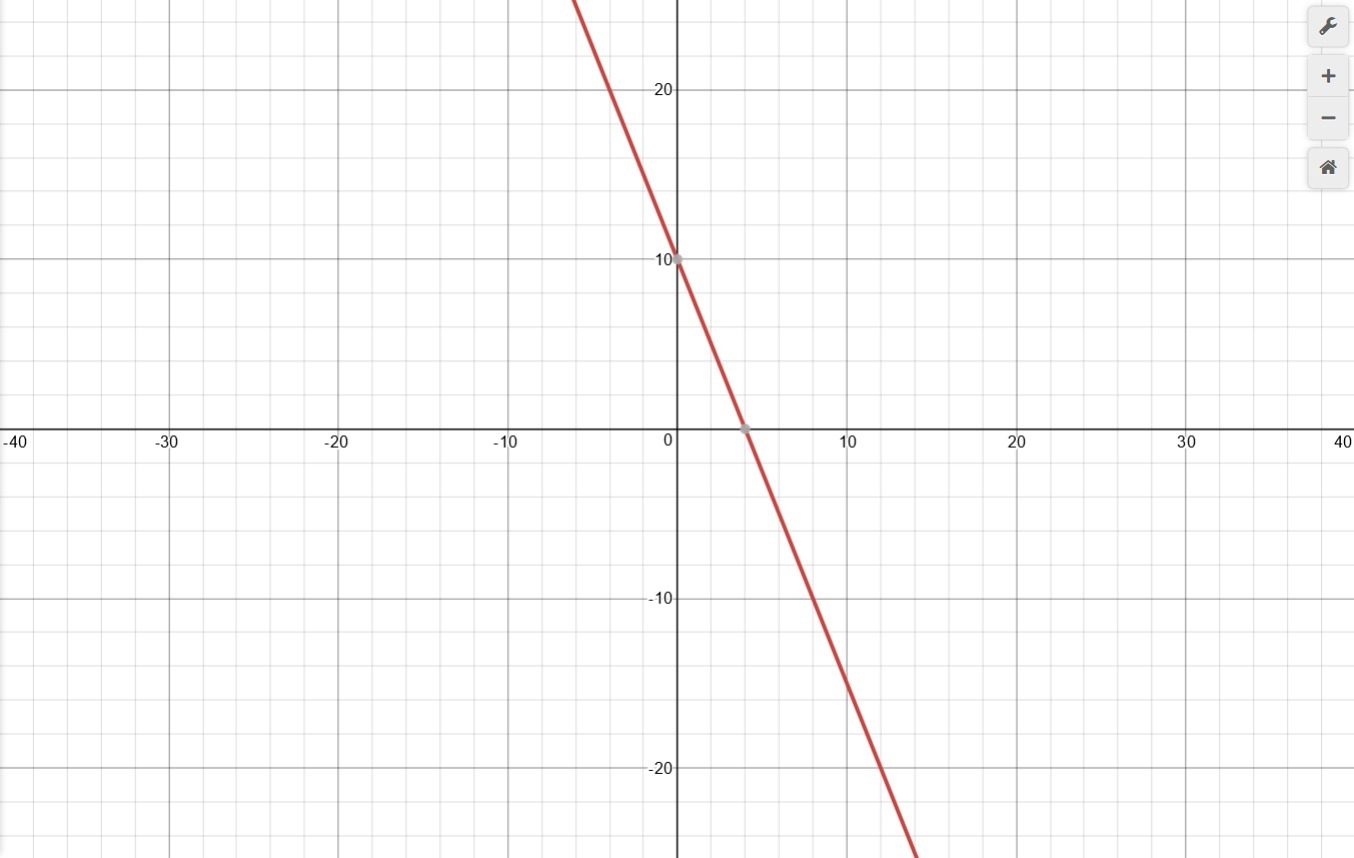 Graph The Following Linear Equation Y 5 2x 10
