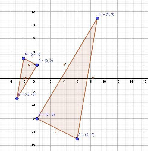 Graph the image of the given triangle under a dilation with a scale factor of -3 and center of - Brainly.com