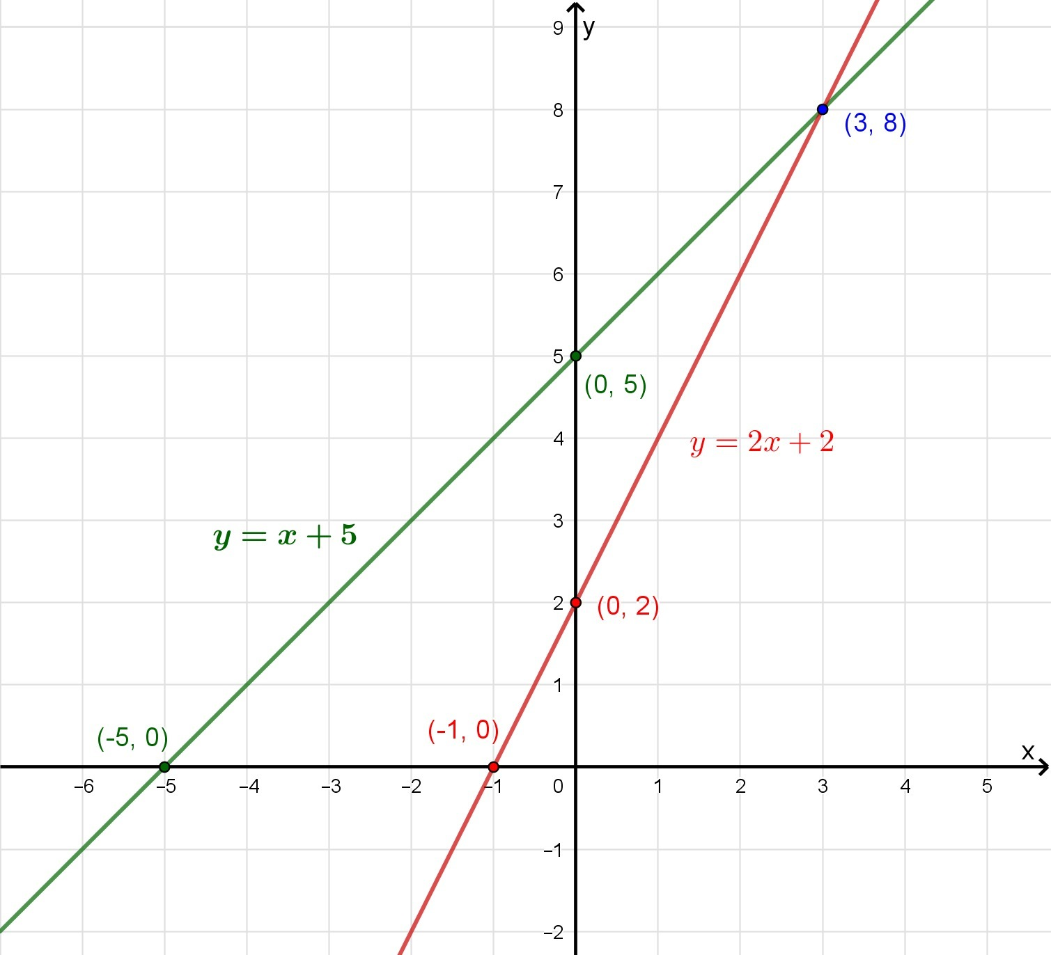 Graph The System Of Linear Equations Y X 5 And Y 2x