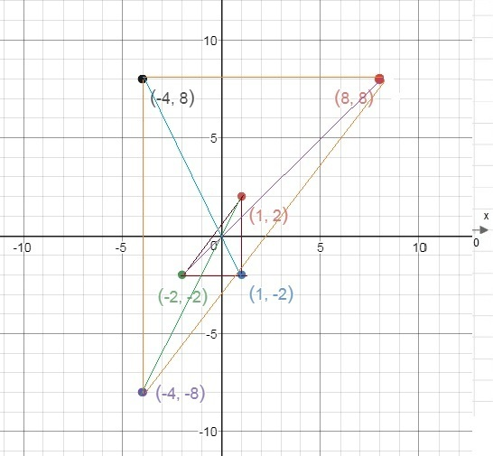 Graph the image of the given triangle under a dilation with a scale factor of −4 and center of - Brainly.com