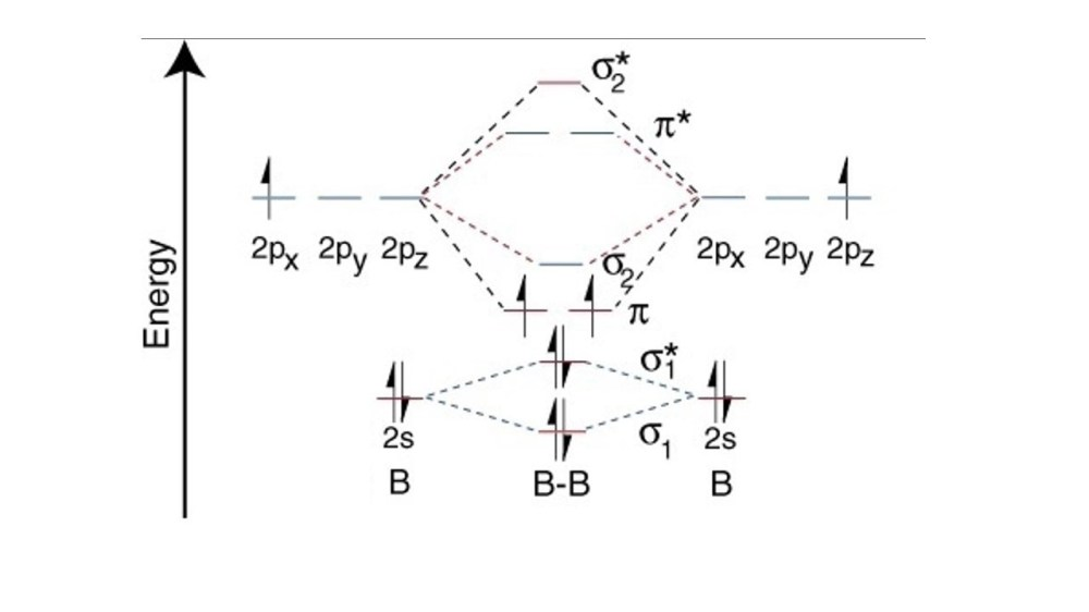 medium resolution of b2 energy diagram wiring diagram pass b2 molecular orbital energy diagram b2 energy diagram