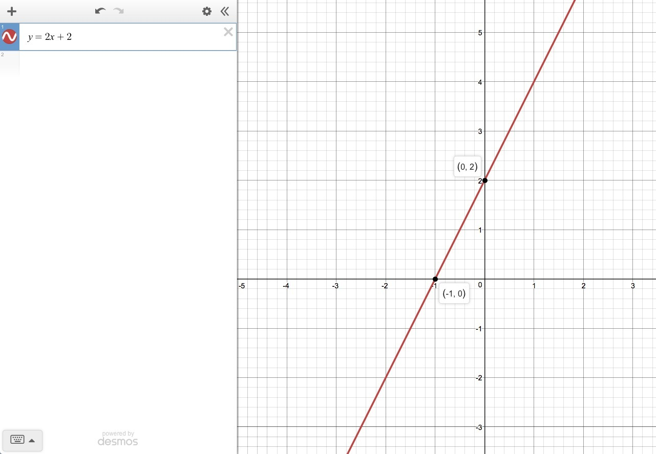 Graph The Lines By Finding The Points Of Intersection With