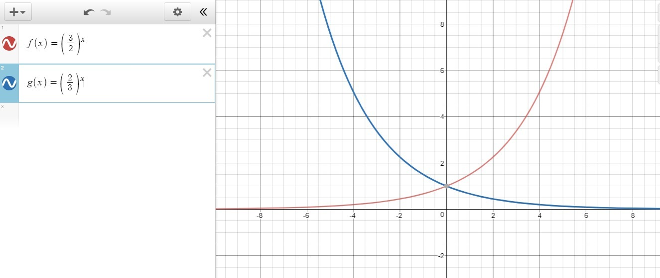 How do the graphs of the functions f(x) = (3/2)^x and g(x
