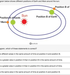 oss 01 the diagram below shows different positions of earth and mars around the sun based on the diagram which of these statements is correct  [ 1476 x 1124 Pixel ]