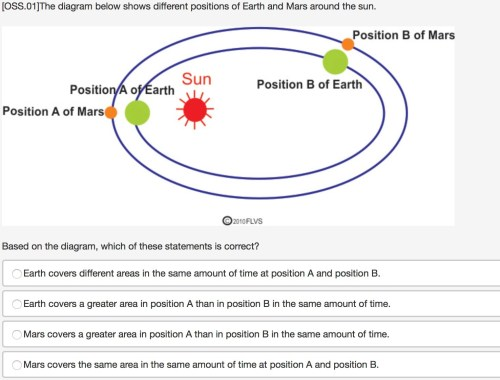small resolution of  oss 01 the diagram below shows different positions of earth and mars around the sun based on the diagram which of these statements is correct