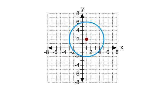 What is the standard form of the equation of the circle in