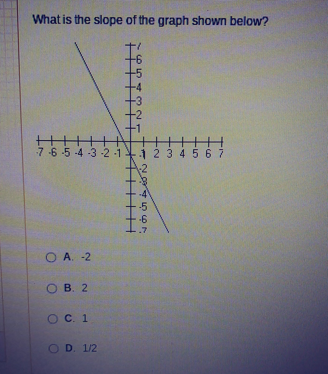 What Is The Slope Of The Graph Shown Below A 2 B 2 C