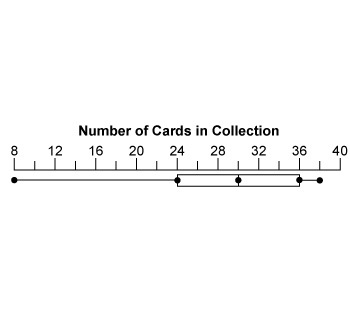 Use the card collection box-and-whisker plot to solve. In
