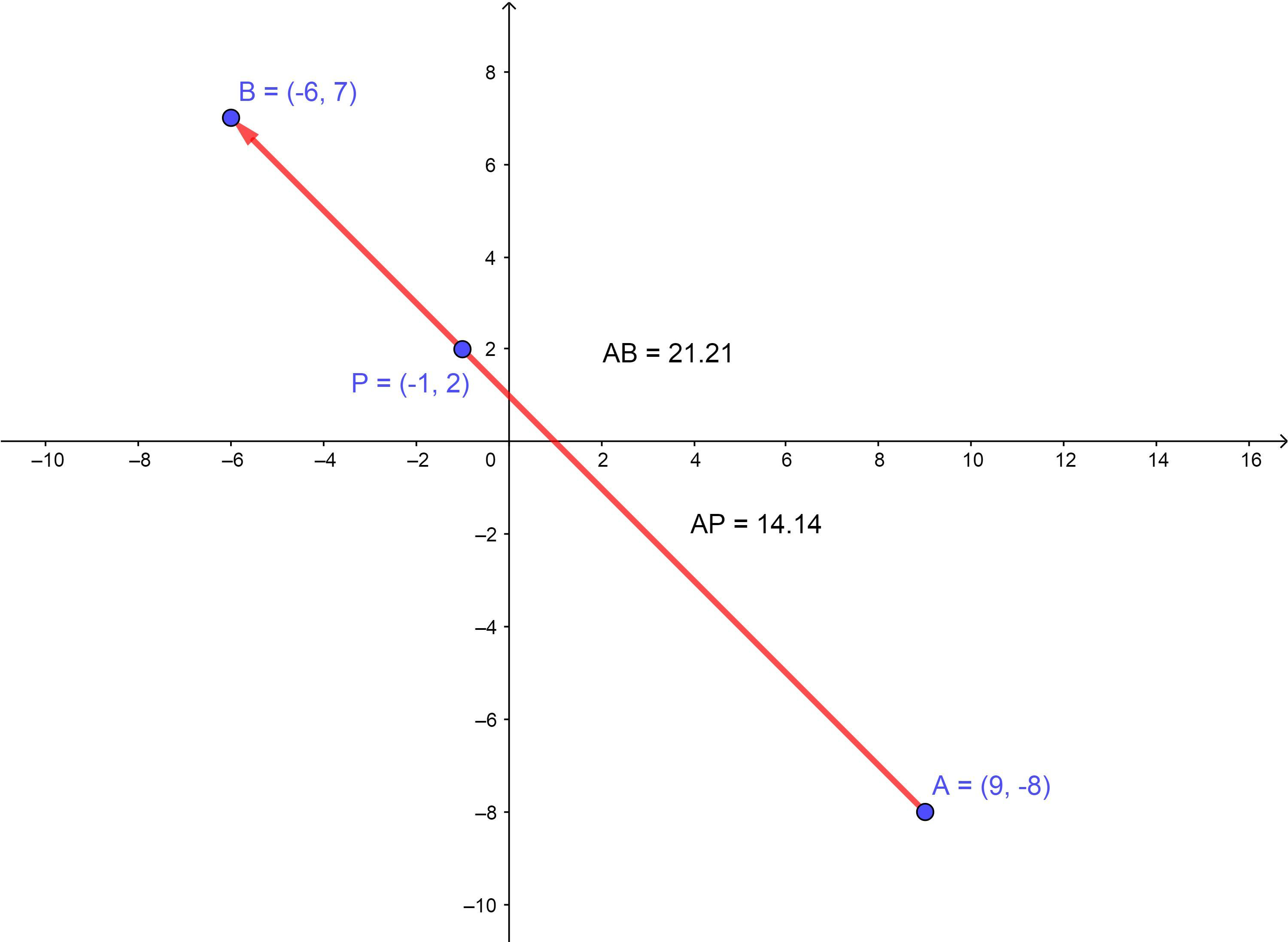 What are the x- and y- coordinates of point P on the