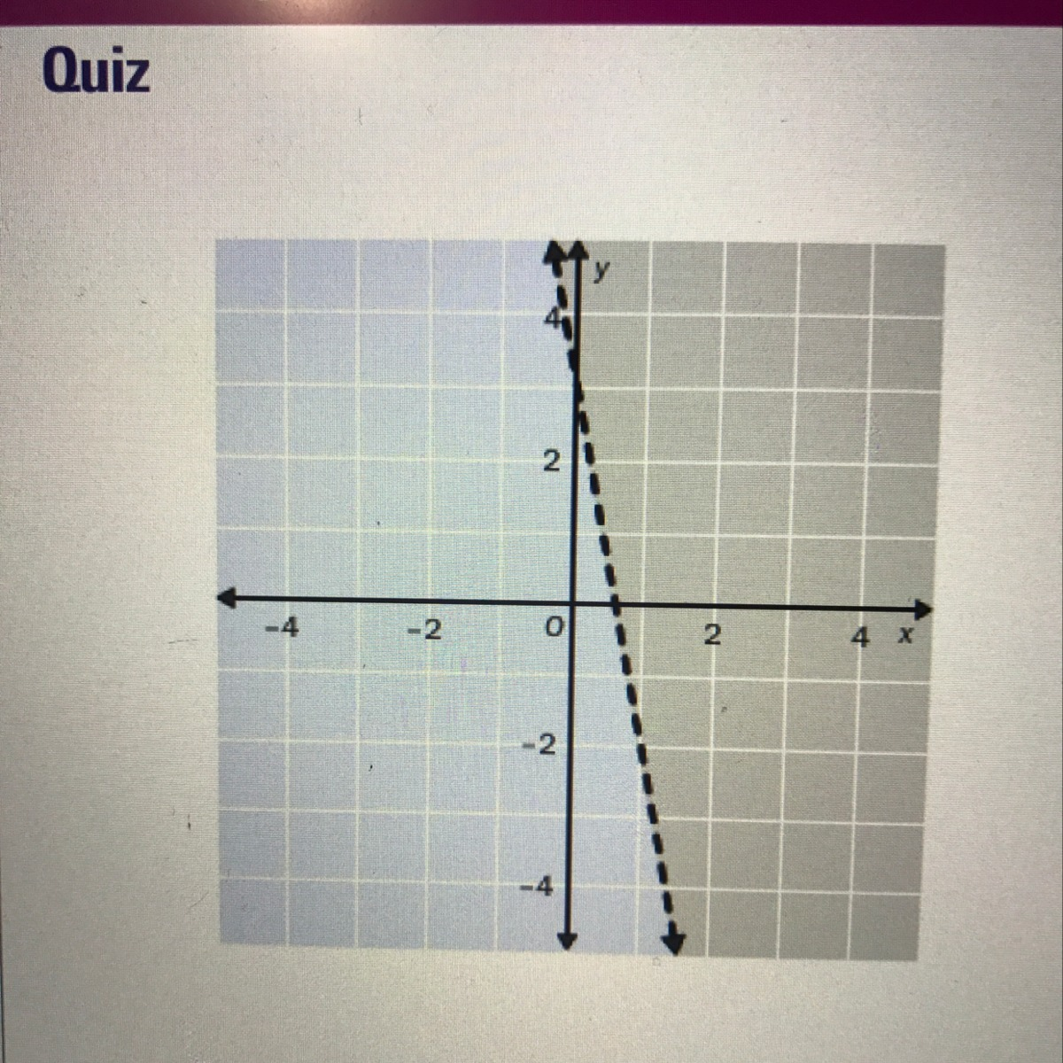 Choose The Linear Inequality That Describes The Graph The