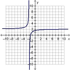 Which graph represents an exponential function? PLEASE