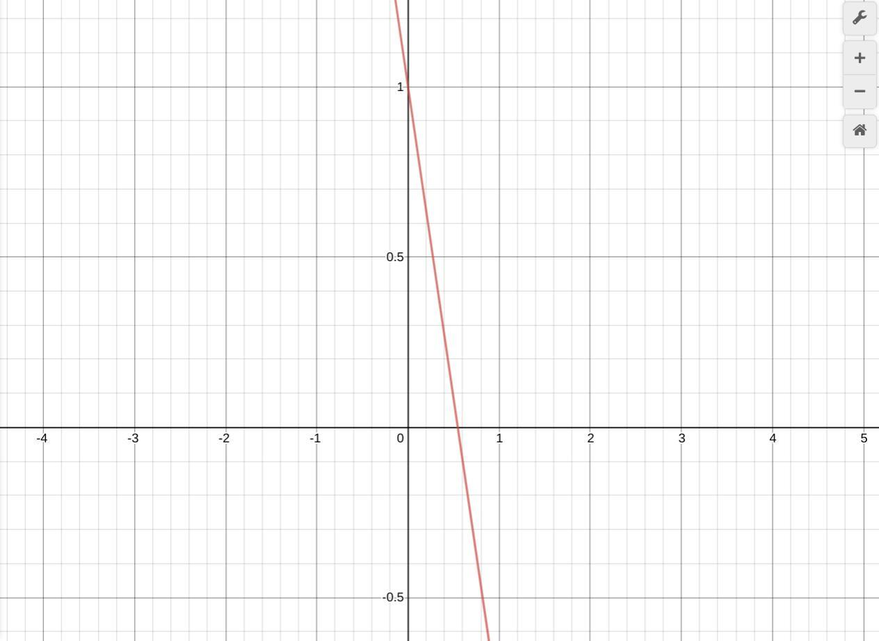 Find The X Intercept And The Y Intercept Of The Graph Of