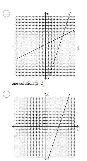 Determine whether the system of equations has one solution