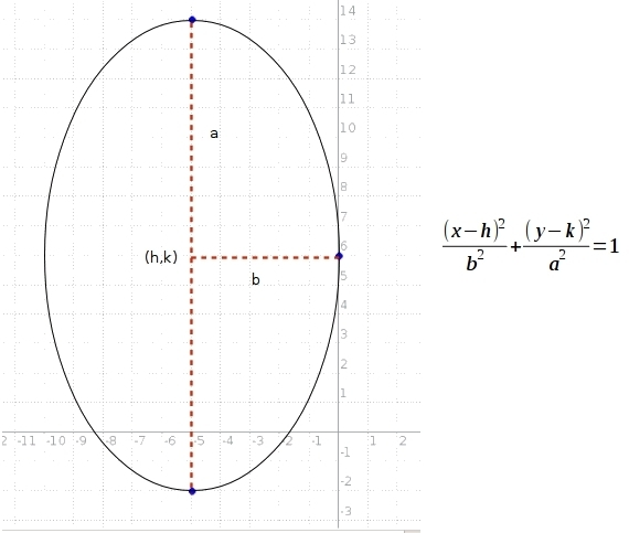 The vertices of an ellipse are at (-5,-2) and (-5,14) and