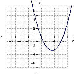 What must be a factor of the polynomial function f(x