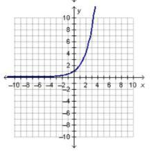 Which graph represents an exponential growth function