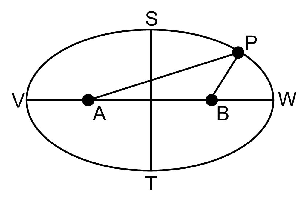 A point on an ellipse is 11 units from one focus and 7