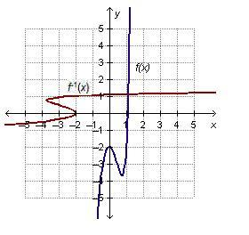 PLEASE HELP!!! Which graph shows a function whose inverse