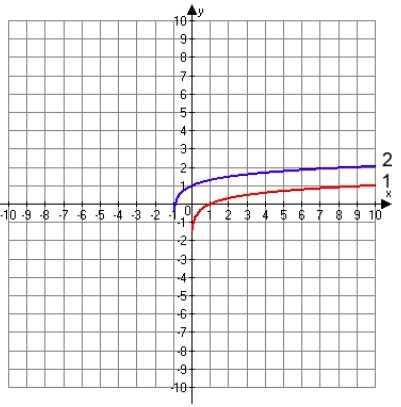 The red graph (1) is the graph of f(x) = log(x). Describe