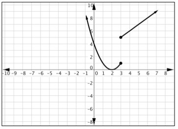 Which one of the following piecewise graphs is not a