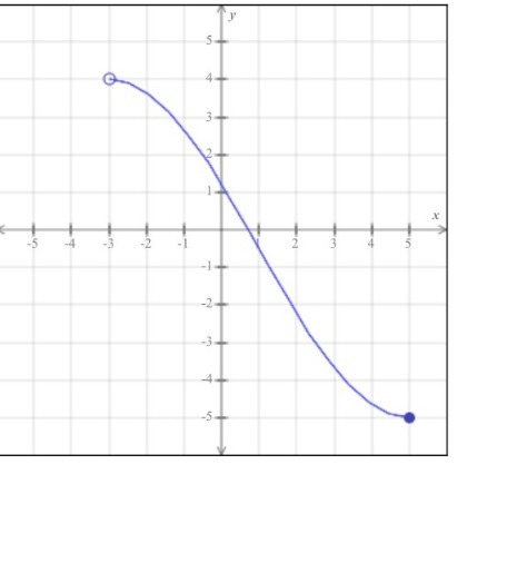 The entire graph of the function h is shown in the figure