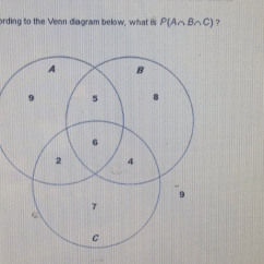 Beginner Venn Diagram Need Vs Want According To The Below, What Is P(an Bric) - Brainly.com