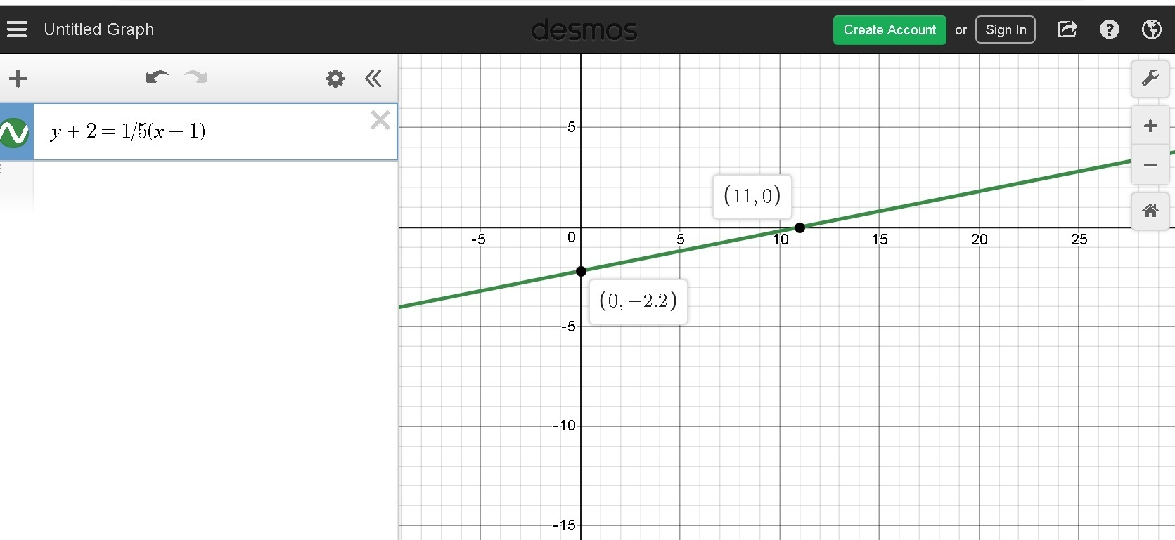 Which Of The Following Is The Correct Graph Of The Linear
