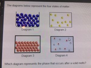 The diagrams below represent the four states of matter