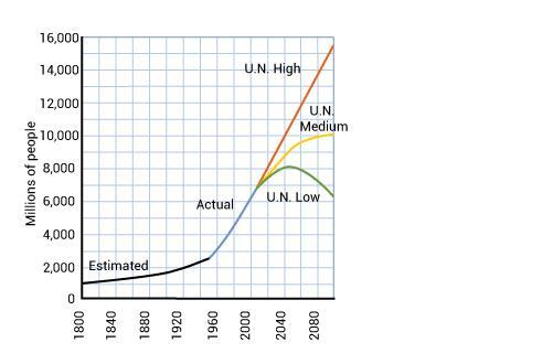 The graph shows three different projections of human