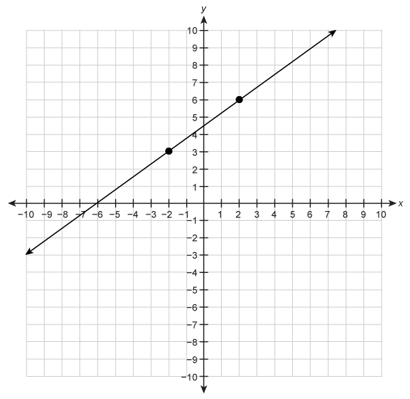 What is the slope of the line graphed on the coordinate