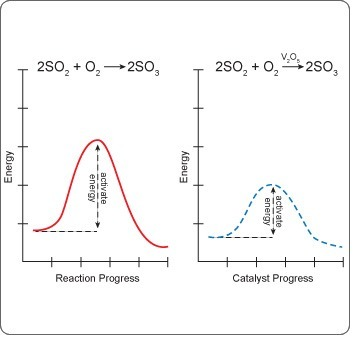 Refer to the graphs to compare the rate of this reaction