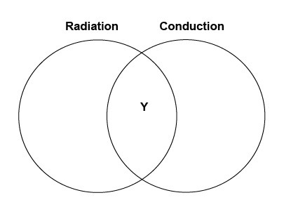 Allen made a diagram to compare radiation and conduction