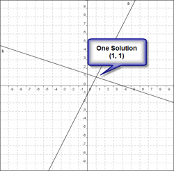 Choose the correct graph of the given system of equations