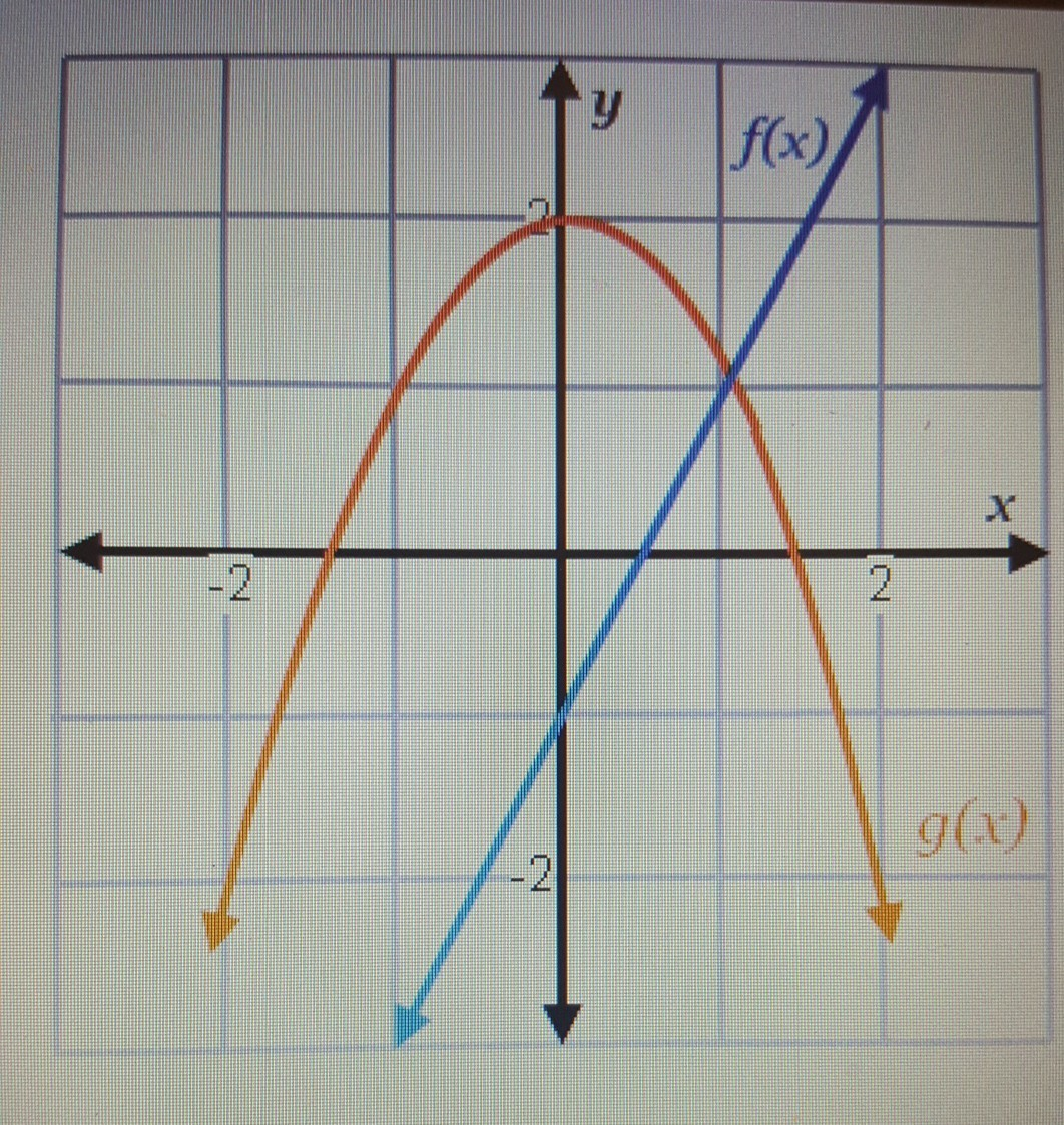 Use The Graph Shown To Evaluate The Composition F G 0