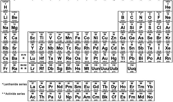 MOST elements on the periodic table are A) gases B) metals