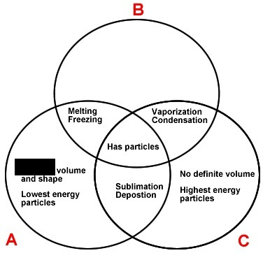 Which could complete the liquid phase description in the