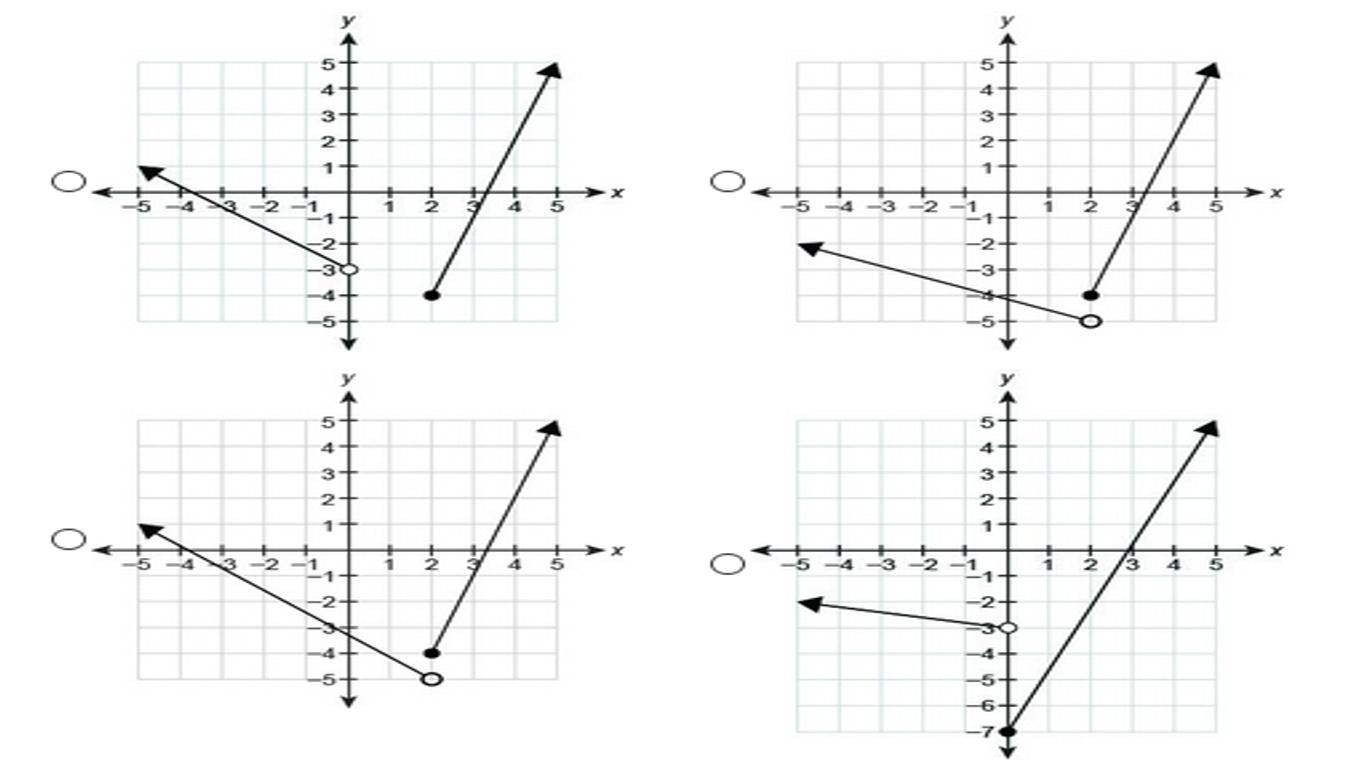 Which Graph Represents The Piecewise Defined Function Y