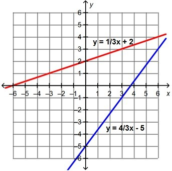 Two linear equations are shown. What is the solution to