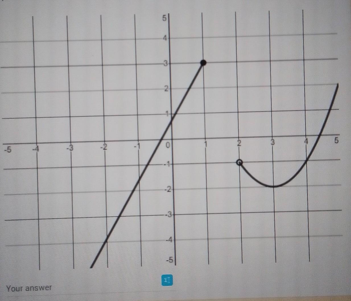 What Is The Domain And Range Of The Graph Below In