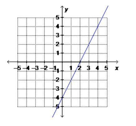 What is the equation of the graphed line written in