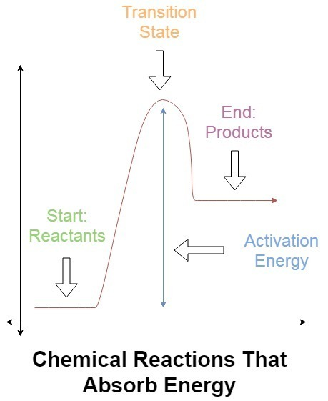 A chemical reaction takes place in which energy is