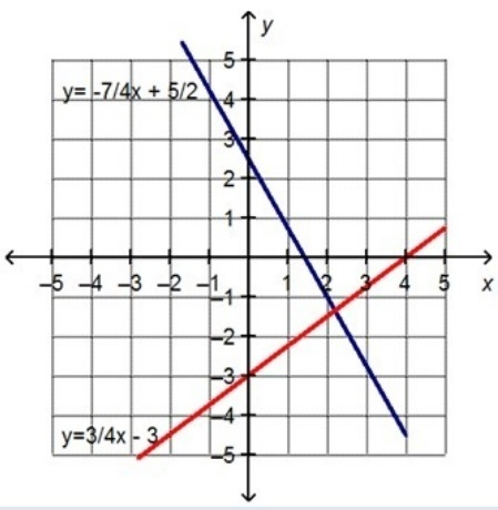 Billy graphed the system of linear equations to find an