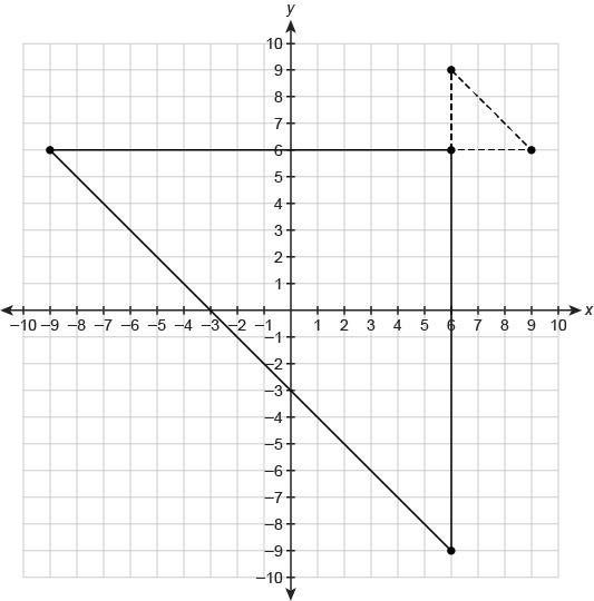 The dashed triangle is the image of the solid triangle. The center of dilation is (6. 6) . What is - Brainly.com