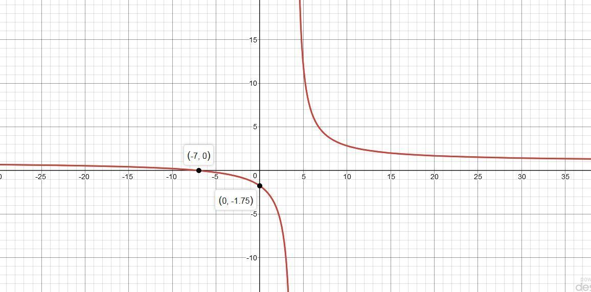 What is the graph of the function f(x) = the quantity of x