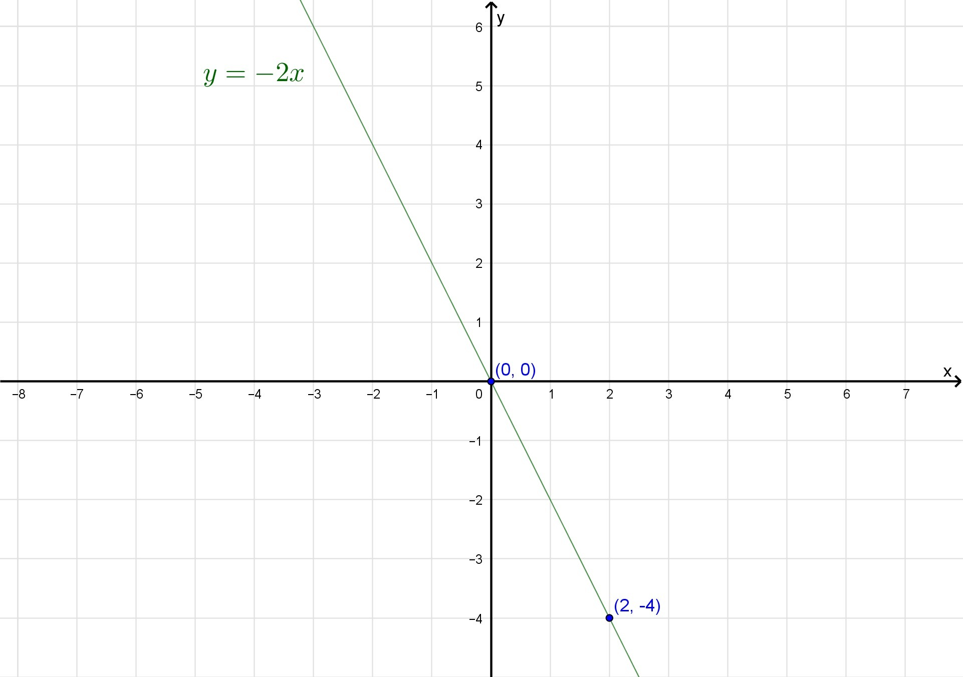 Graph The Equation On The Coordinate Plane Y 2x